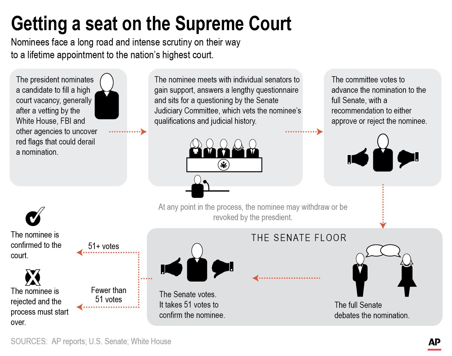 Supreme Court Confirmation Process